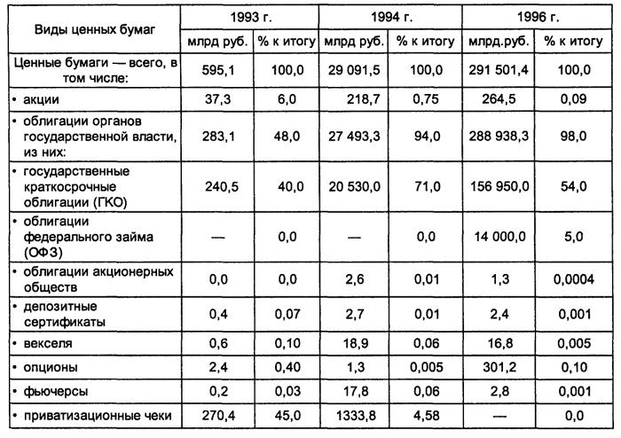 бумаг России в период