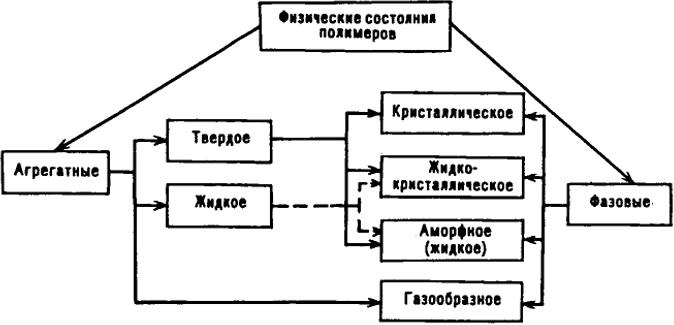 Схема физических состояний и