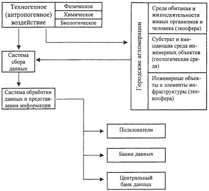 Схема организации комплексного