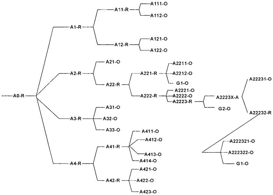 Схема дерева отказов колонны