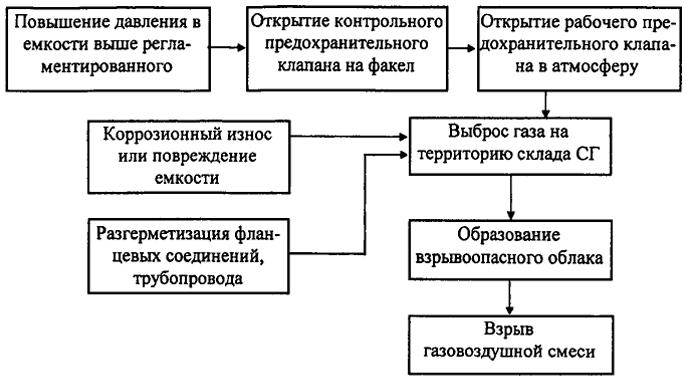 Схема сценария развития аварии
