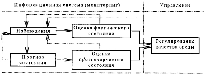 Блок-схема мониторинга