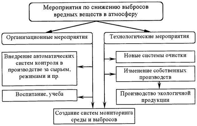 Схема мероприятий по снижению