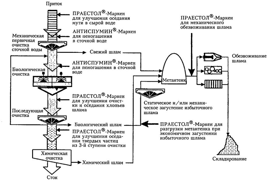 Схема обработки сточных вод и