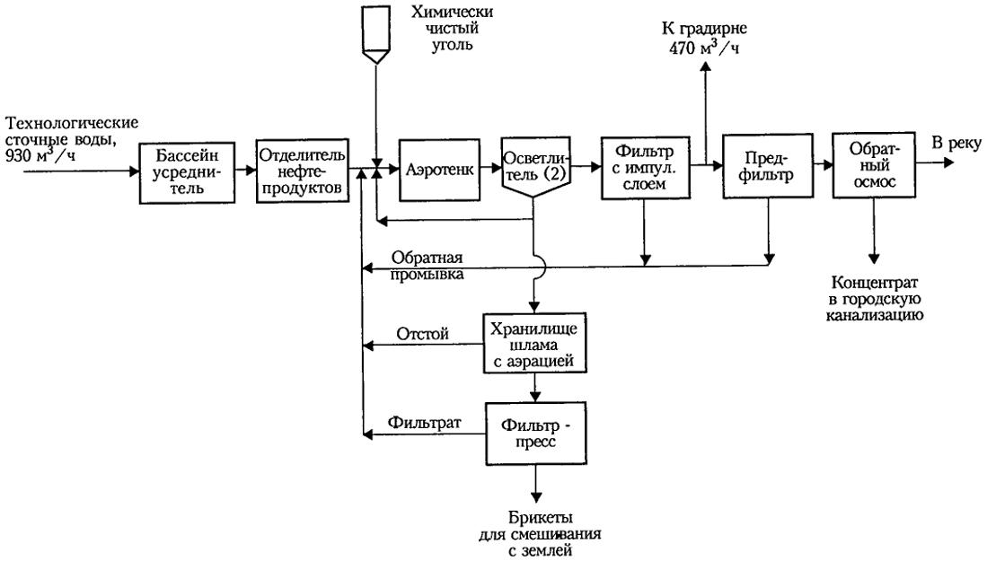 Схема очистки стоков