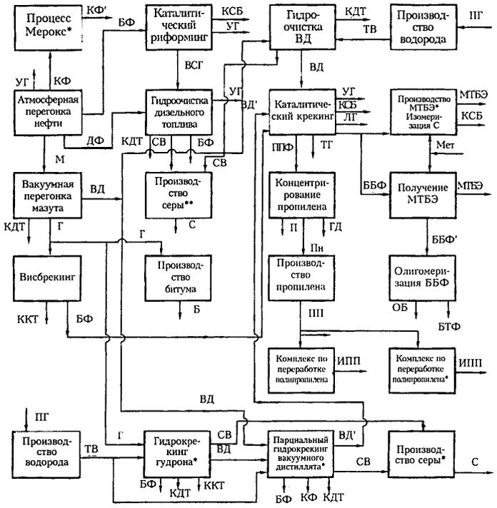 Блочная схема модернизации