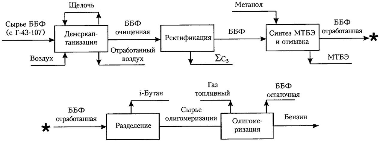Блок-схема производства МТБЭ