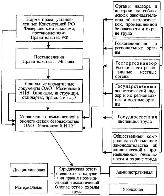 Схема нормативно-правового