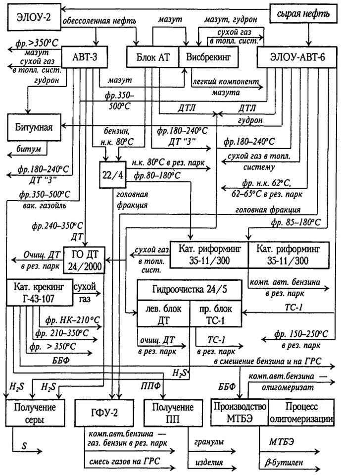 схема по переработке нефти