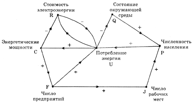 Когнитивная карта для анализа