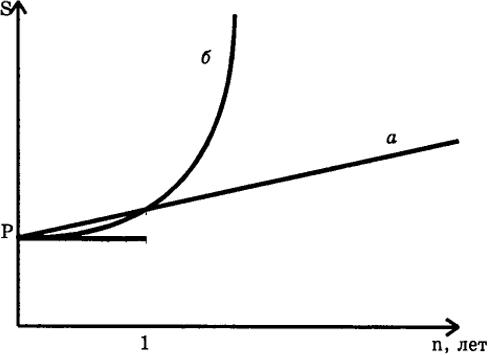 простым (а) и сложным (б