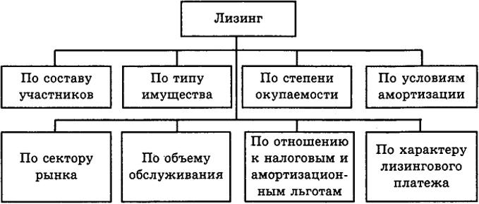 Классификация видов лизинга