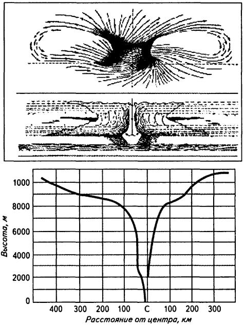 Схема строения урагана