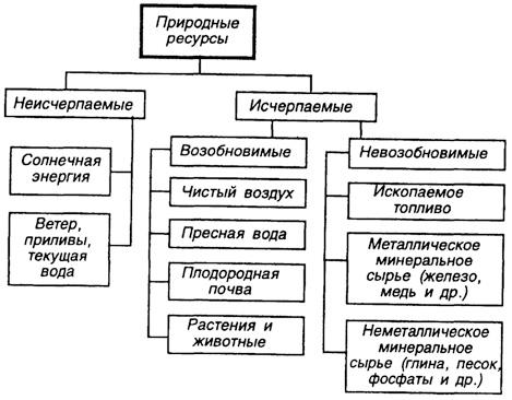 Рис 83 основные типы природных