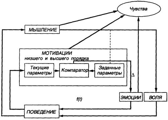 Схема взаимоотношений