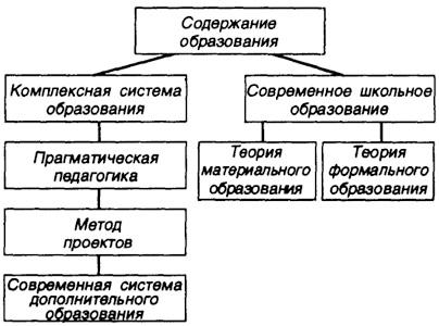 Блоки схемы отражают этапы