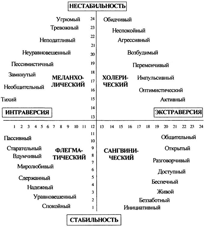 </strong> Типы темперамента