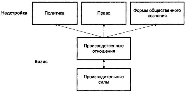 Схема экономической формации