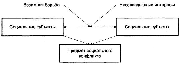 <strong>Схема социального