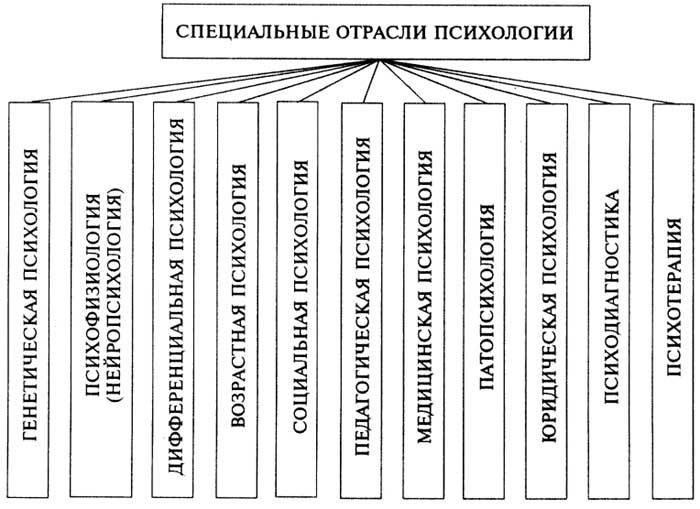 Отрасли психологической науки
