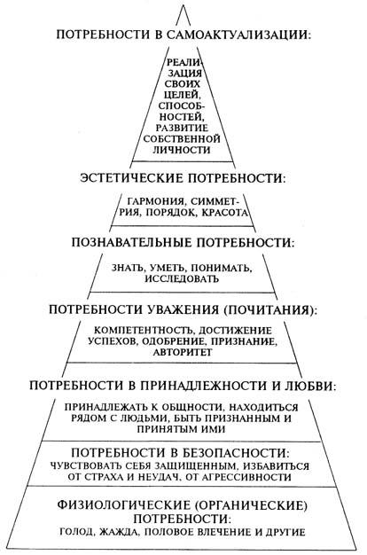 Пирамида (иерархия)