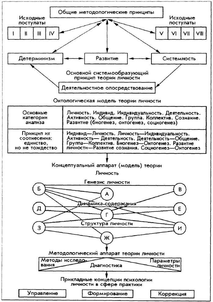 История психологии