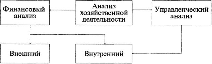 Схема 1.1. Виды анализа